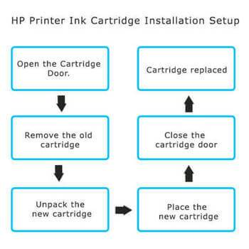 123.hp.com/setup- 5055-printer-ink-cartridge-installation