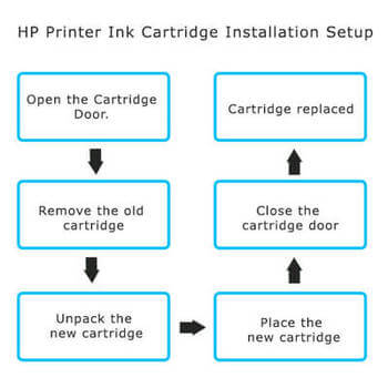 123.hp.com/setup 6960-printer-ink-cartridge-installation