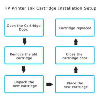 123.hp.com/setup 6964-printer-ink-cartridge-installation