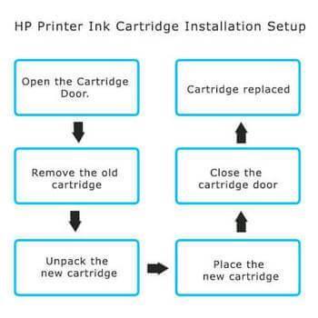 123.hp.com/setup 8622-printer-ink-cartridge-installation