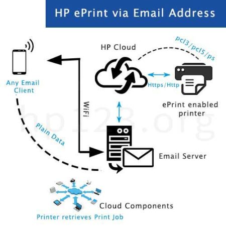 123-hp-officejet-4655-eprint-setup